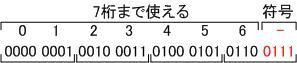 Top / 10進数の数値表現10進数の数値表現